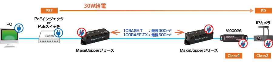 PoEクラスチェンジャー Vi00026:接続構成例(供給電力不足問題)
