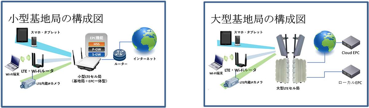 プライベートLTE:小型基地局の構成図、大型基地局の構成図