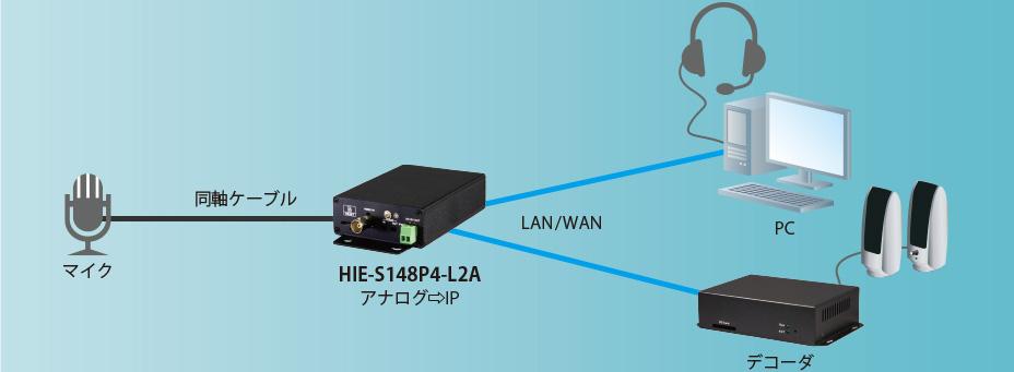 HIE-S148P4-L2A:接続構成例(音声データをIP化)