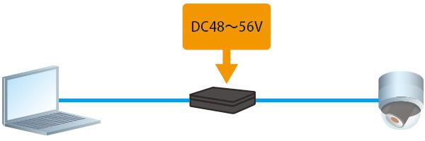 一般的なPoEインジェクタの場合:PoE, PoE+で出力するためにはDC48~56Vの電源が必要です。