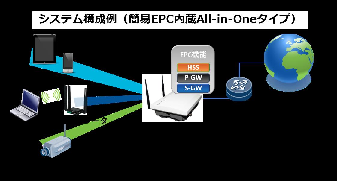 システム構成例(簡易EPC内蔵All-in-Oneタイプ)