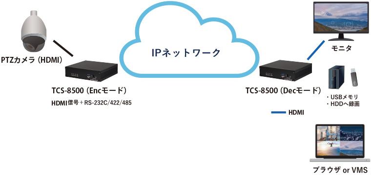 TCS-8500 アナログカメラIP伝送:接続構成例