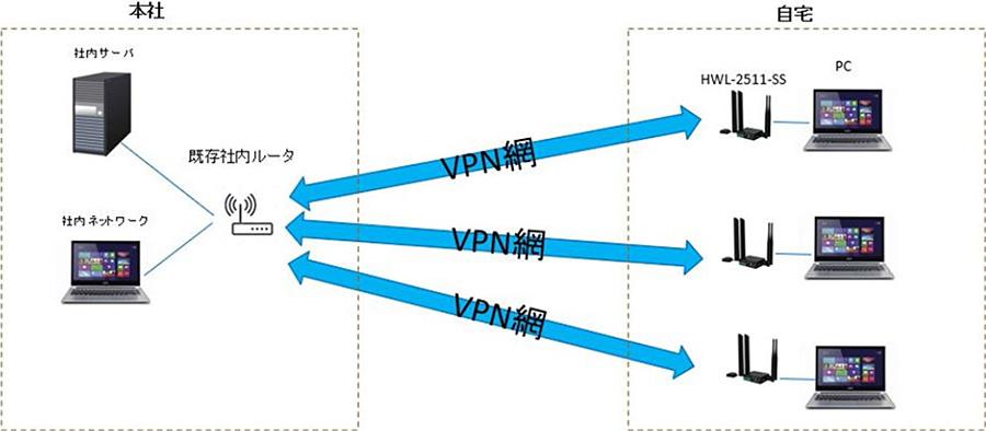 VPNを利用した接続構成例