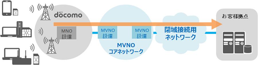 閉域網接続構成例:HWL-3501-SS