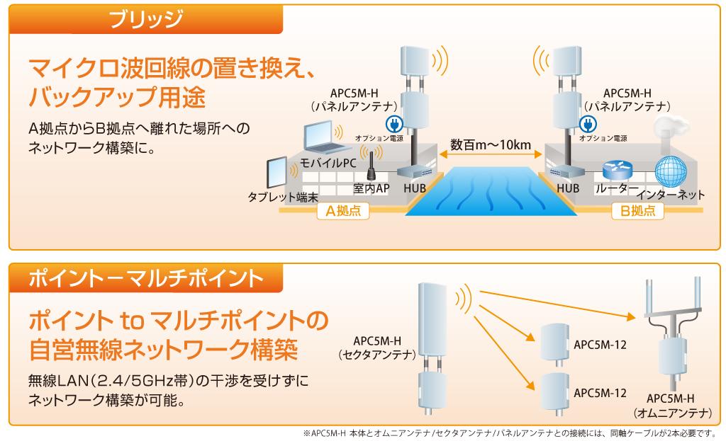 屋外用4.9GHz無線アクセス機器(ブリッジ/ポイント-マルチポイント):構成例