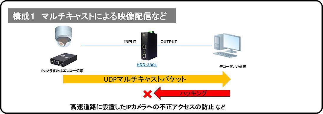 データダイオード HDD-3301 構成1:マルチキャストによる映像配信など