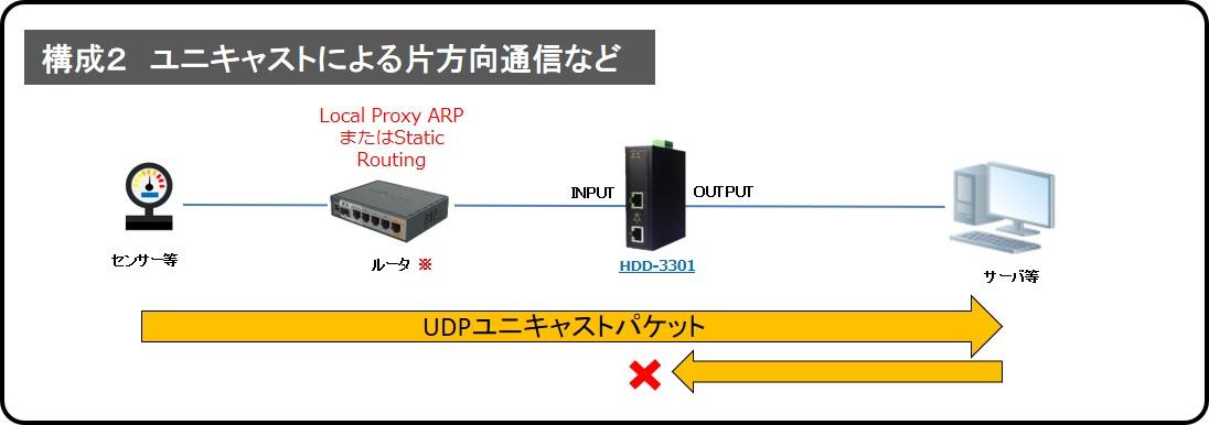 データダイオード HDD-3301 構成2:ユニキャストによる片方向通信など