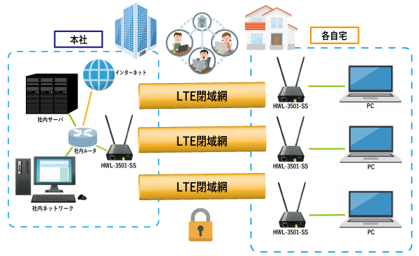 LTE定額制データ通信サービス 構成例2