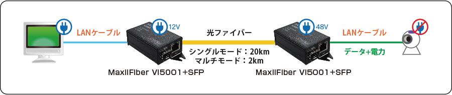MaxiiFiber Vi5001:接続構成例