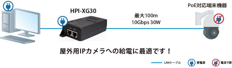 HPI-XG30:接続構成例(屋外用IPカメラ)