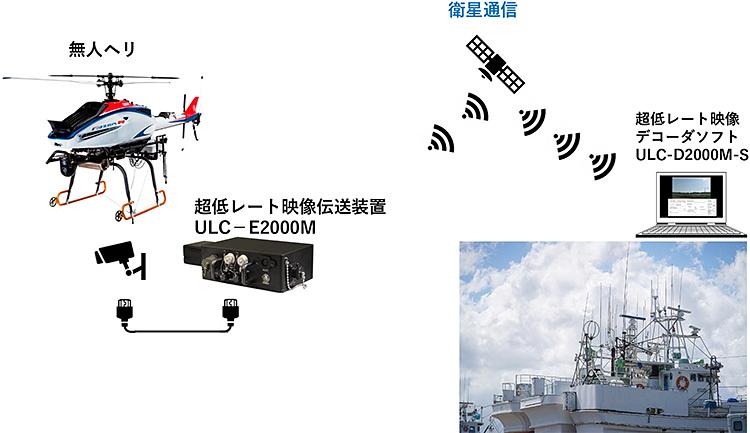 海洋水産資源開発事業(海外まき網)に係る洋上魚群探索への無人ヘリコプター応用に向けた船上発着・飛行・映像伝送試験にULCを活用!