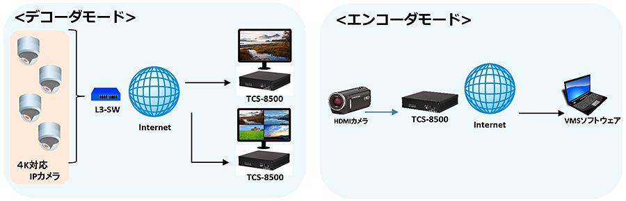 TCS-8500:接続構成例