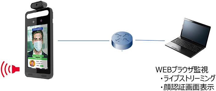 オペレーション2:パソコンによるリアルタイム監視