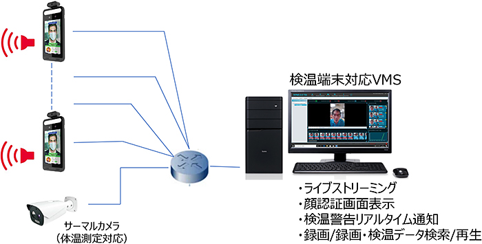 オペレーション3:専用VMSによるリアルタイム監視