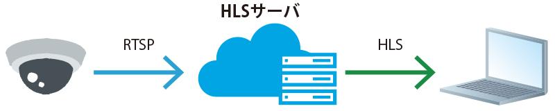 HLS(HTTP Live Streaming)サーバは、IPカメラの映像をHLSに変換し他拠点へ配信するためのサービスです。