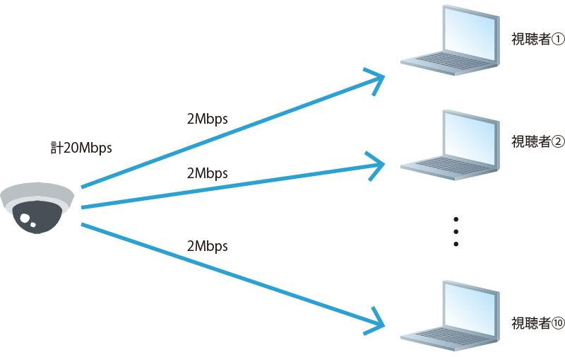 通常はIPカメラのユニキャスト配信可能ストリーム数は10本程度となっており、複数の視聴者に映像を配信することが難しく、カメラの配信数が増えることで回線への負荷も大きくなってしまいます。