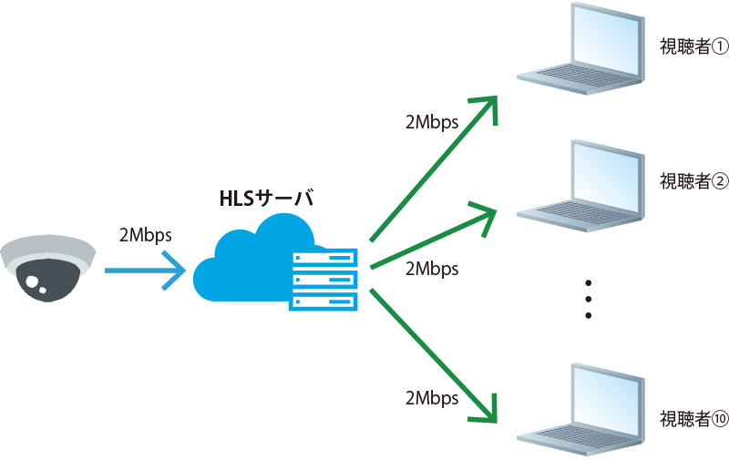 HLSサーバを使用することで、カメラからの配信ストリーム数は1本でOK! サーバを経由して複数の視聴者に映像を届けることが可能です。