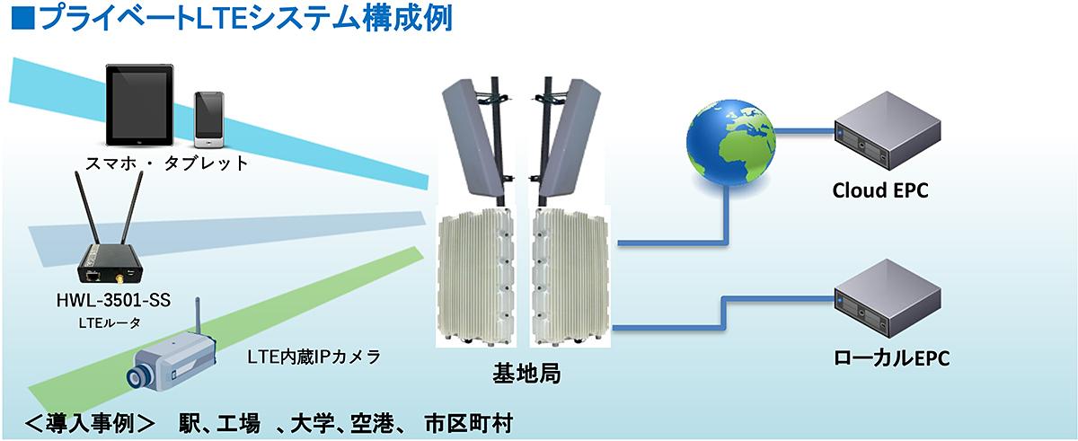 プライベートLTEシステム構成例