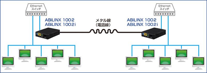 ABiLINX1002 接続構成例