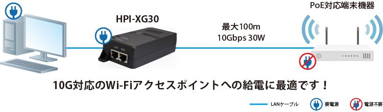 HPI-XG30:接続構成例(Wi-Fiアクセスポイント)