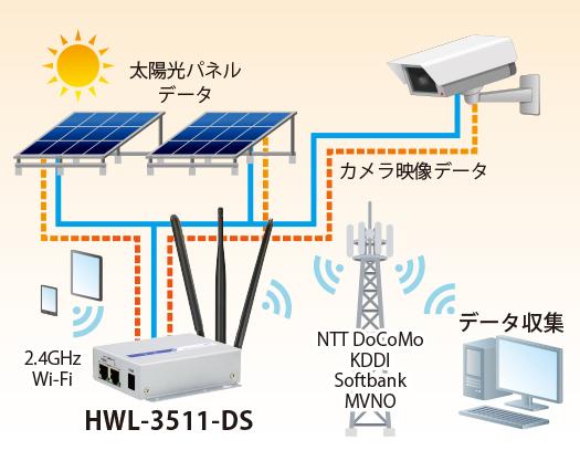 HWL-3511-DS:接続構成例