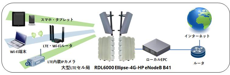 システム構成例(大型LTE基地局タイプ)