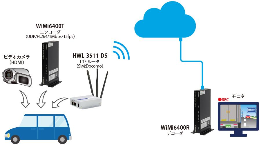 WiMiシリーズ LTE伝送試験動画