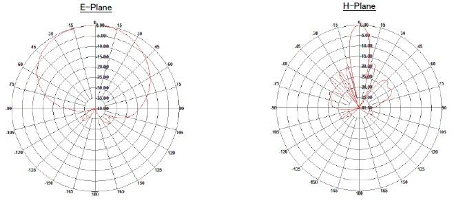 セクターアンテナ 指向性チャート