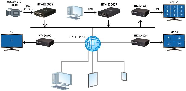 低帯域での高画質映像伝送を実現する産業用小型エンコーダ「HTX-E2000P」の販売を開始