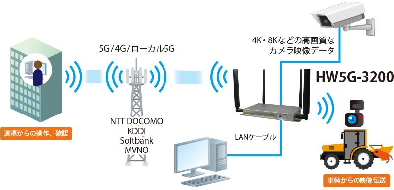 HW5G-3200:接続構成例