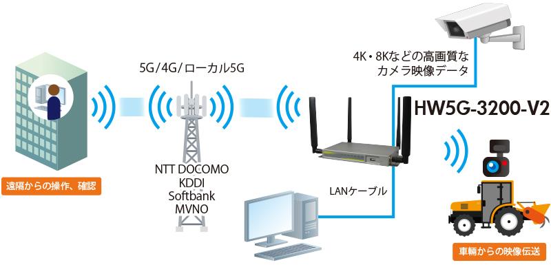 HW5G-3200-V2:接続構成例