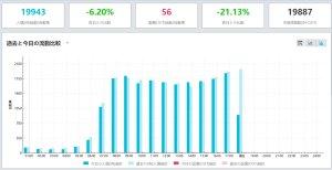 VMSによる流動統計