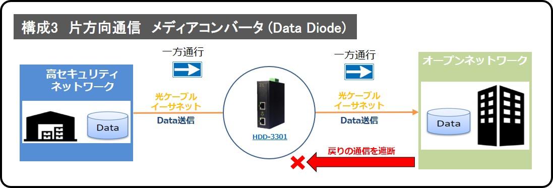 データダイオード HDD-3301 構成3:片方向通信メディアコンバータ
