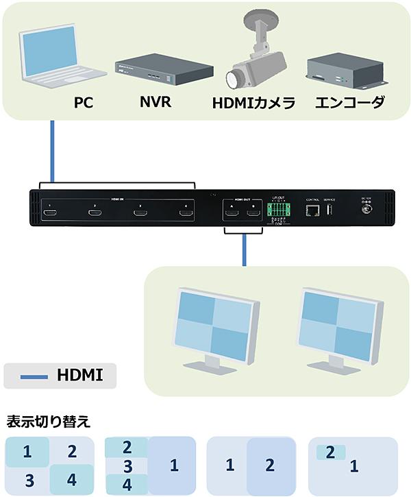 HMV-42PIP:接続構成例