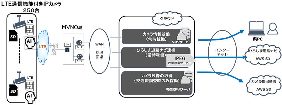 【導入事例】広島県の「カメラを活用した道路管理の高度化業務」にIPカメラとLTEルータを採用いただきました