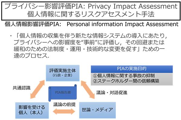 個人情報保護対策