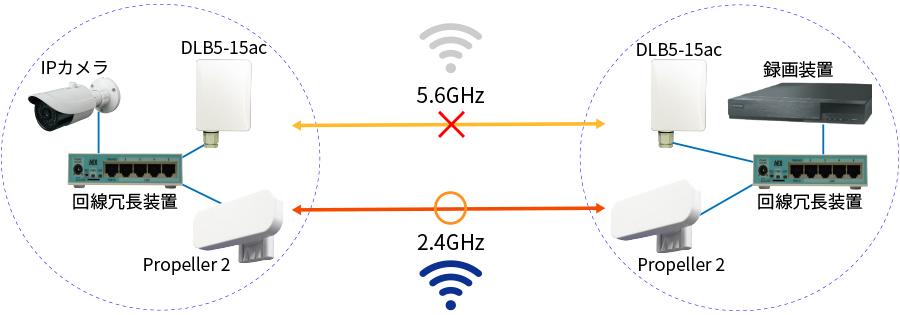 """""""途切れない""""Wi-Fiを実現!「Wi-Fi冗長化ソリューション」"""