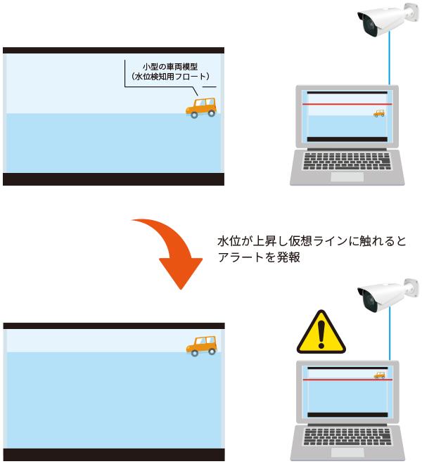簡易水位監視ソリューション