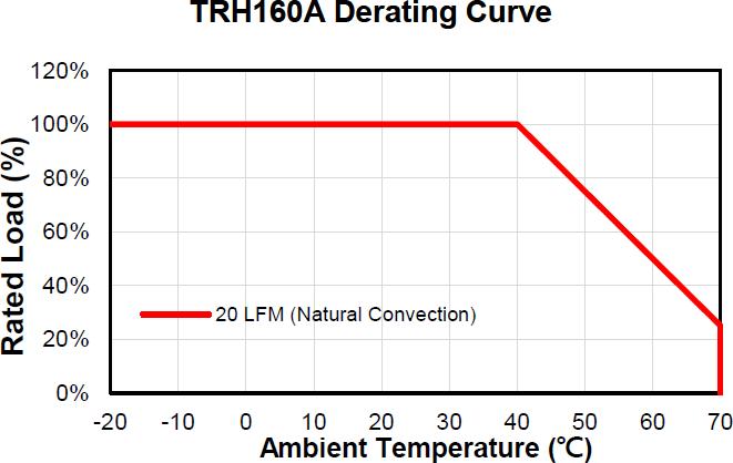 TRH160A480 ACアダプタ ディレーティングカーブ