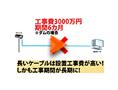 屋外用無線AP/ブリッジ DLB5-15ac