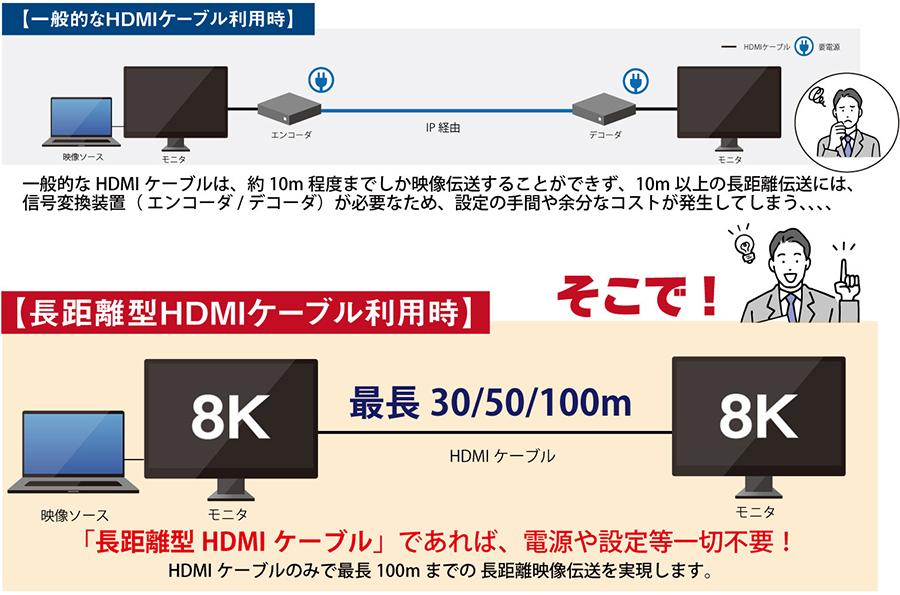 一般的なHDMIケーブルは、約10m程度までしか映像伝送することができず、10m以上の長距離伝送には、信号変換装置(エンコーダ/デコーダ)が必要なため、設定の手間や余分なコストが発生してしまう、、、、 「長距離型HDMIケーブル」であれば、電源や設定等一切不要!HDMIケーブルのみで最長100mまでの長距離映像伝送を実現します。