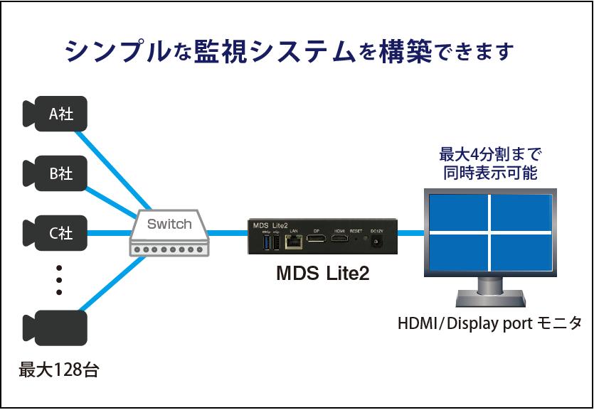 MDS Lite2 構成例