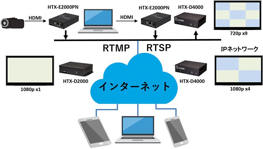 HTX-E2000PN:接続構成例